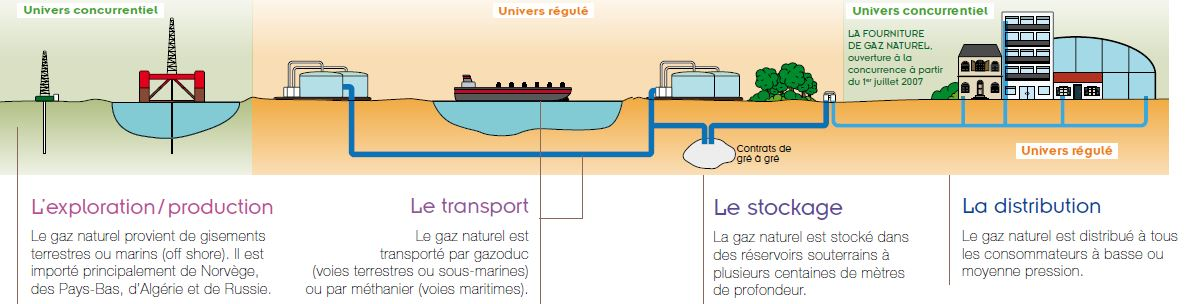 L'acheminement du gaz naturel