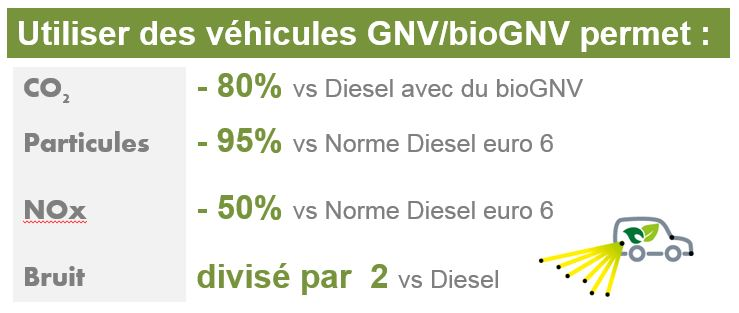 le GNV/bioGNV est un carburant alternatif propre.